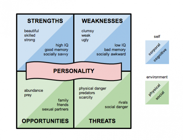 personality psychology and strength