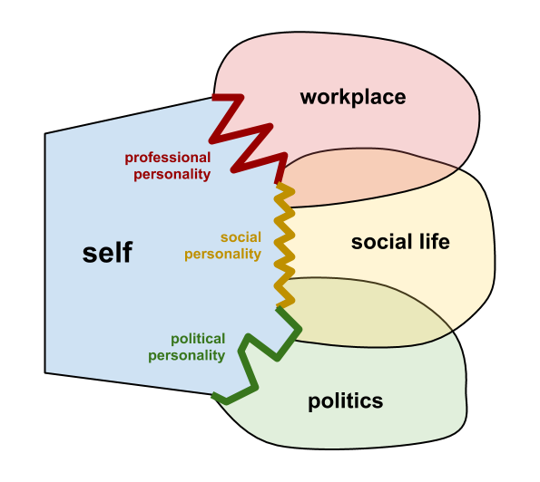 the relation of personality in politics essay Essays related to human relations essay 1 and explained in relation to the media, and to and ideologies on terrorism and how it connects to global politics.