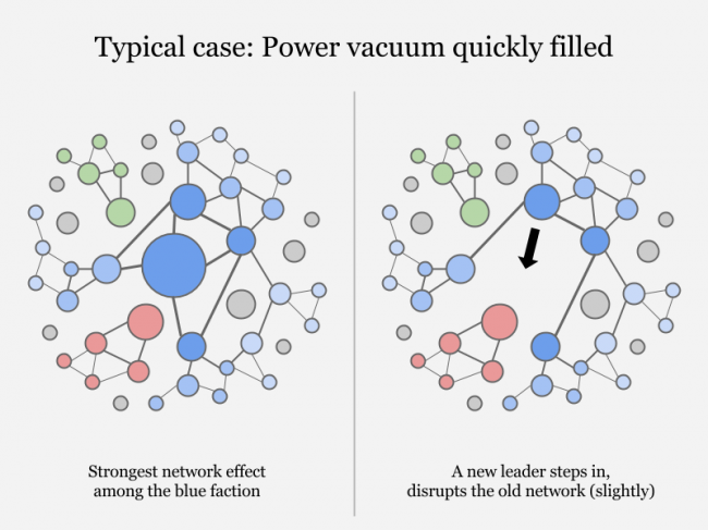 power_vacuum_typical_case