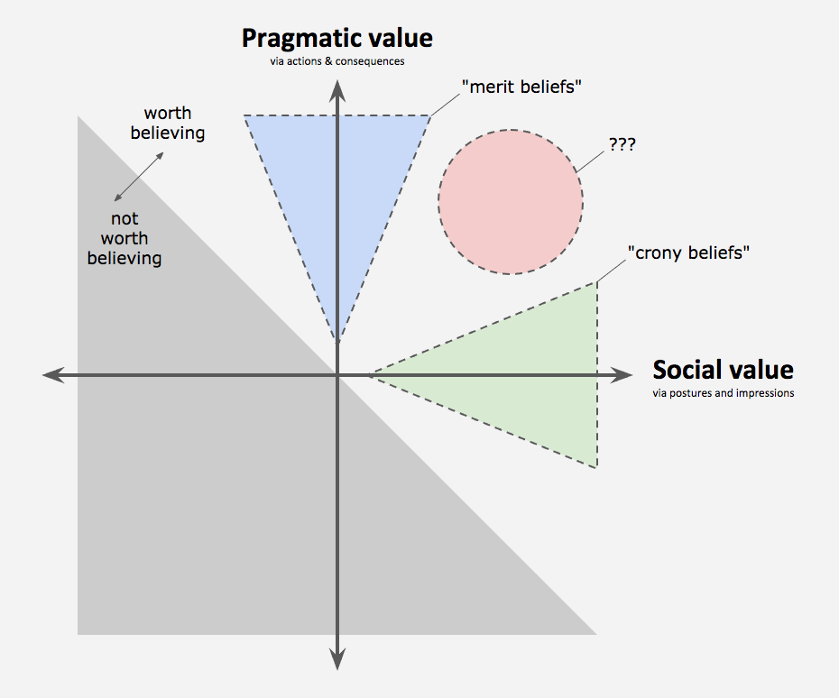 pragmatic_vs_social_value